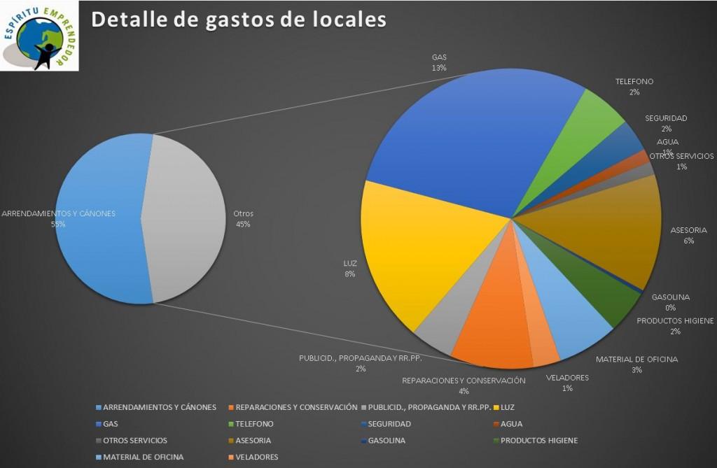Desglose de gastos Asesoria en Vitoria Gasteiz Alava Konta Asesores
