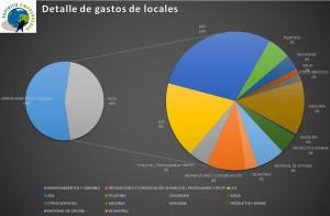 Grafico de gastos Asesoria en Vitoria Gasteiz Alava Konta Asesores