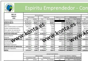 Contabilidad por secciones divisiones Oficina Bilbao Contabilidad analitica contabilidad de gestion